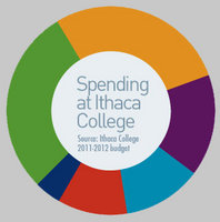 Spending at Ithaca College graphic