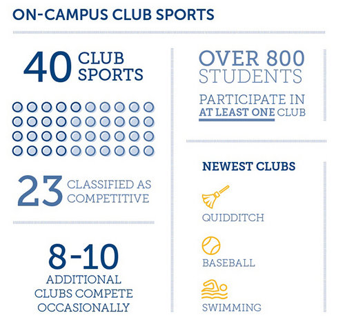On-Campus Club Sports Infographic