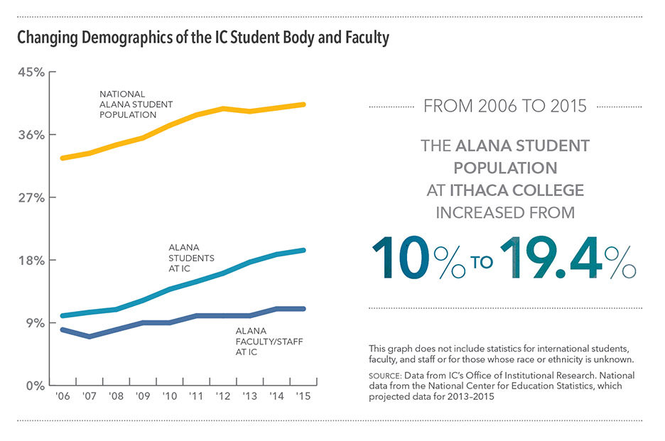 Charts: Changing Demographics of the IC Student Body and Faculty