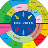 Fuel Cells: Clean Power for Today and Tomorrow