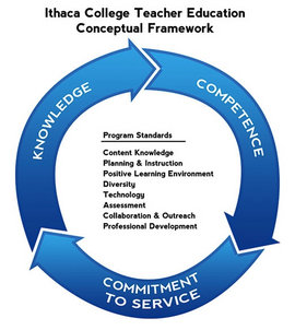 Graphic representation of Conceptual Framework