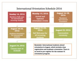 International Student Orientation Flow Chart