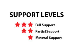 Support Levels