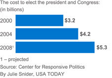 USA Today, Political Spending (http://www.usatoday.com/news/politics)