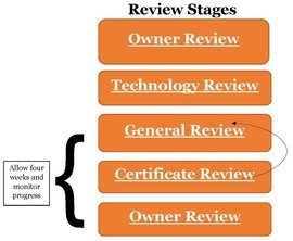 Workflow is Owner Review - Technology Review - General Review - Insurance Review -  back to Owner